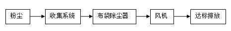 惠州粉尘治理.JPG